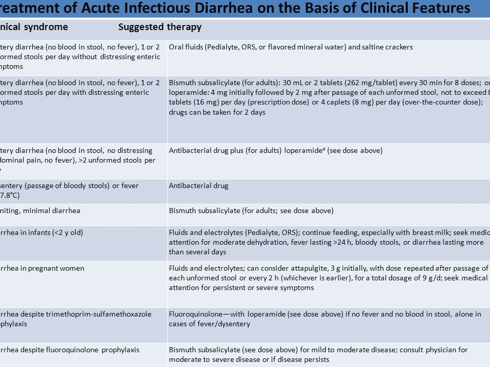 Post-Diarrhea Complications of Acute Infectious Diarrheal Illness ComplicationComments Chronic diarrheaOccurs in ~1% of travelers with acute diarrhea Lactase deficiency Small-bowel bacterial overgrowth Protozoa account for ~⅓ of cases Malabsorption syndromes (tropical and celiac sprue) Initial presentation or exacerbation of inflammatory bowel disease (IBD) May be precipitated by traveler s diarrhea I rritable bowel syndrome (IBS)Occurs in ~10% of travelers with traveler s diarrhea Reiter s syndrome (reactive arthritis)Particularly likely after infection with invasive organisms (Shigella, Salmonella, Campylobacter) Hemolytic-uremic syndrome (hemolytic anemia, thrombocytopenia, and renal failure) Follows infection with Shiga toxin–producing bacteria (Shigella dysenteriae type 1 and enterohemorrhagic Escherichia coli)
