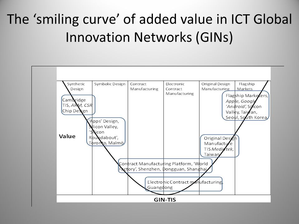 The 'smiling curve' of added value in ICT Global Innovation Networks (GINs)
