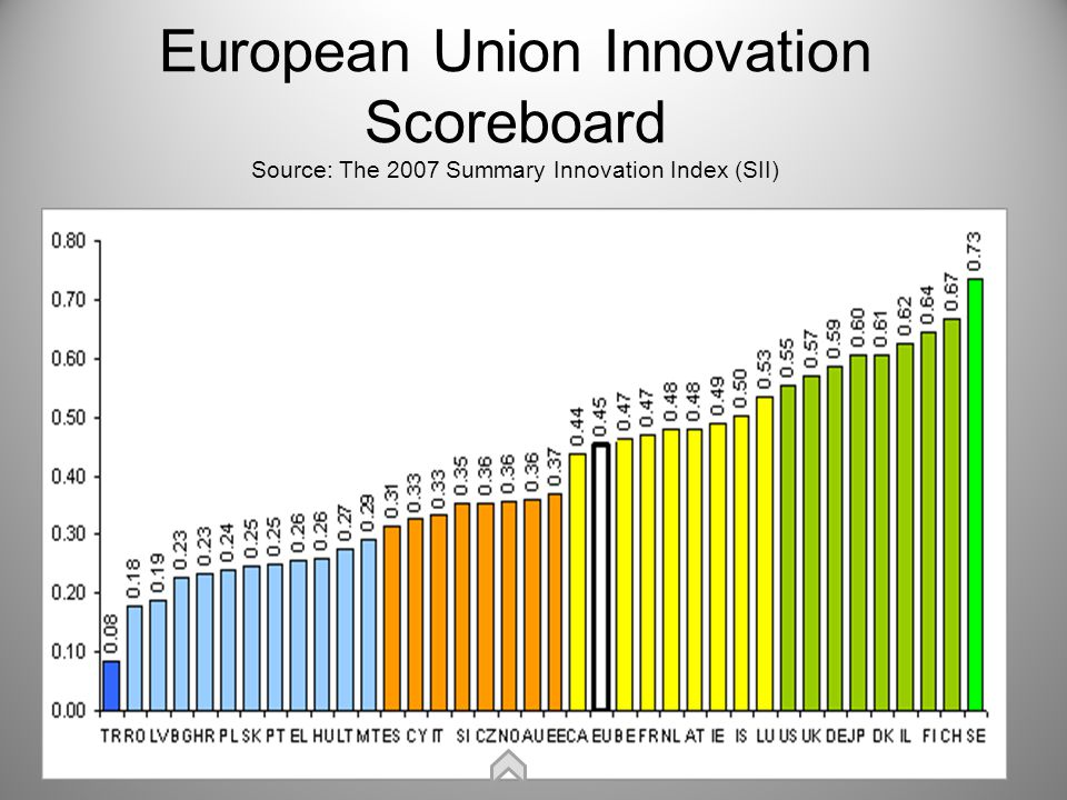 EU Interpretation of Innovation Groupings Estonia, Australia, Norway, Czech Republic, Slovenia, Italy, Cyprus and Spain are the moderate innovators with SII scores below that of the EU27.