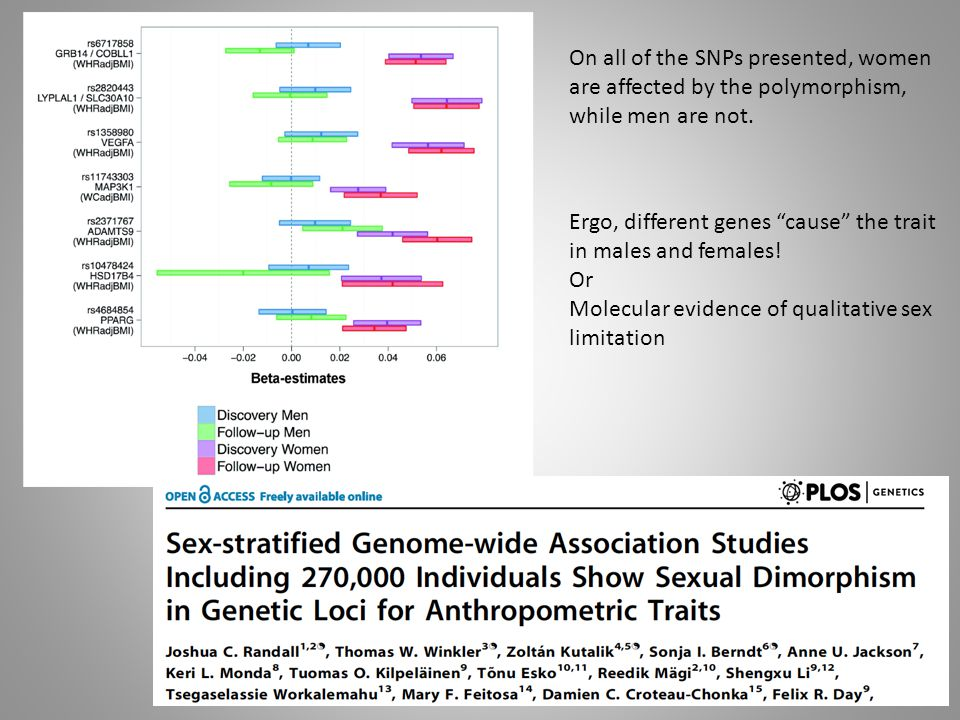 On all of the SNPs presented, women are affected by the polymorphism, while men are not.