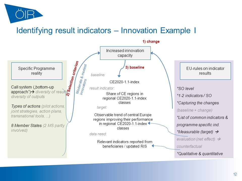 "12 Identifying result indicators – Innovation Example I Specific Programme reality Call system (""bottom-up approach )  diversity of results, diversity of outputs Types of actions (pilot actions, joint strategies, action plans, transnational tools,...) 8 Member States (2 MS partly involved) EU-rules on indicator results Increased innovation capacity 1) change 2) Selection criterion 3) baseline Moderate & modest innovators *SO level *1-2 indicators / SO *Capturing the changes (baseline + change) *List of common indicators & programme specific ind."