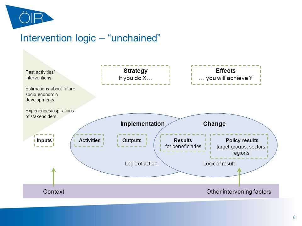 6 Intervention logic – unchained Past activities/ interventions Estimations about future socio-economic developments Experiences/aspirations of stakeholders Strategy If you do X… Effects … you will achieve Y InputsActivitiesOutputsResults for beneficiaries Policy results target groups, sectors, regions ImplementationChange Logic of actionLogic of result ContextOther intervening factors