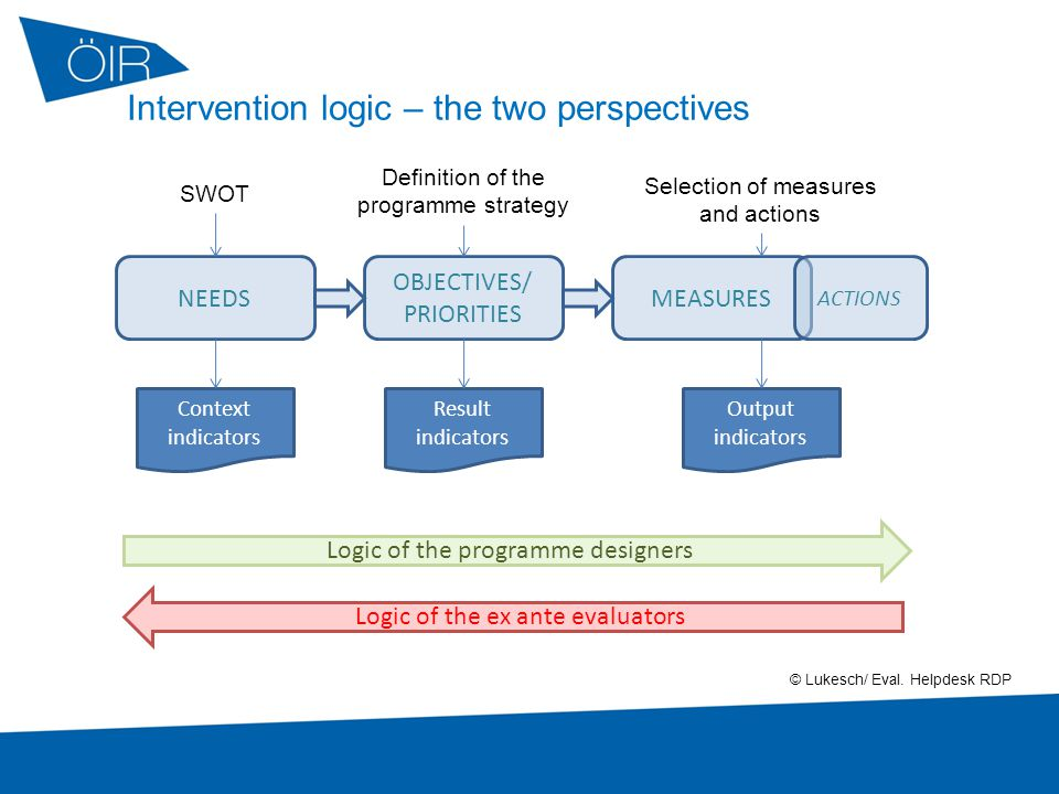 7 OBJECTIVES/ PRIORITIES NEEDS Selection of measures and actions SWOT Definition of the programme strategy MEASURES Output indicators Context indicators Result indicators Logic of the ex ante evaluators Logic of the programme designers ACTIONS Intervention logic – the two perspectives © Lukesch/ Eval.