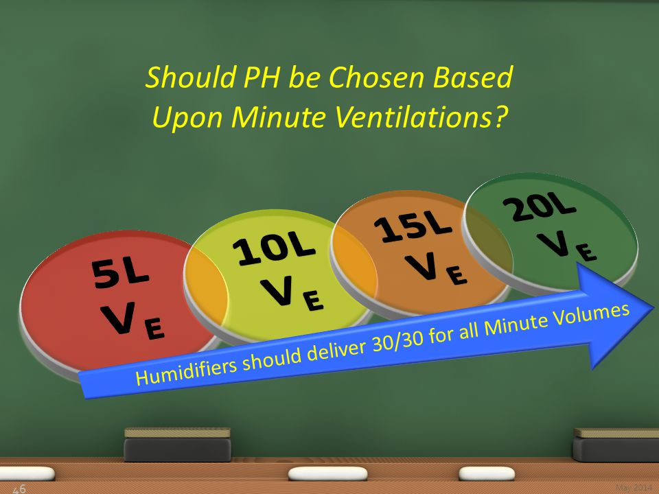 Should PH be Chosen Based Upon Minute Ventilations? 46 May 2014 Humidifiers should deliver 30/30 for all Minute Volumes