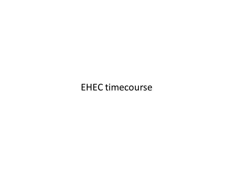 EHEC timecourse