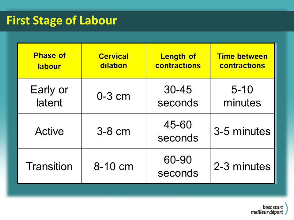 First Stage of Labour Phase of labour Cervical dilation Length of contractions Time between contractions Early or latent 0-3 cm 30-45 seconds 5-10 minutes Active3-8 cm 45-60 seconds 3-5 minutes Transition8-10 cm 60-90 seconds 2-3 minutes
