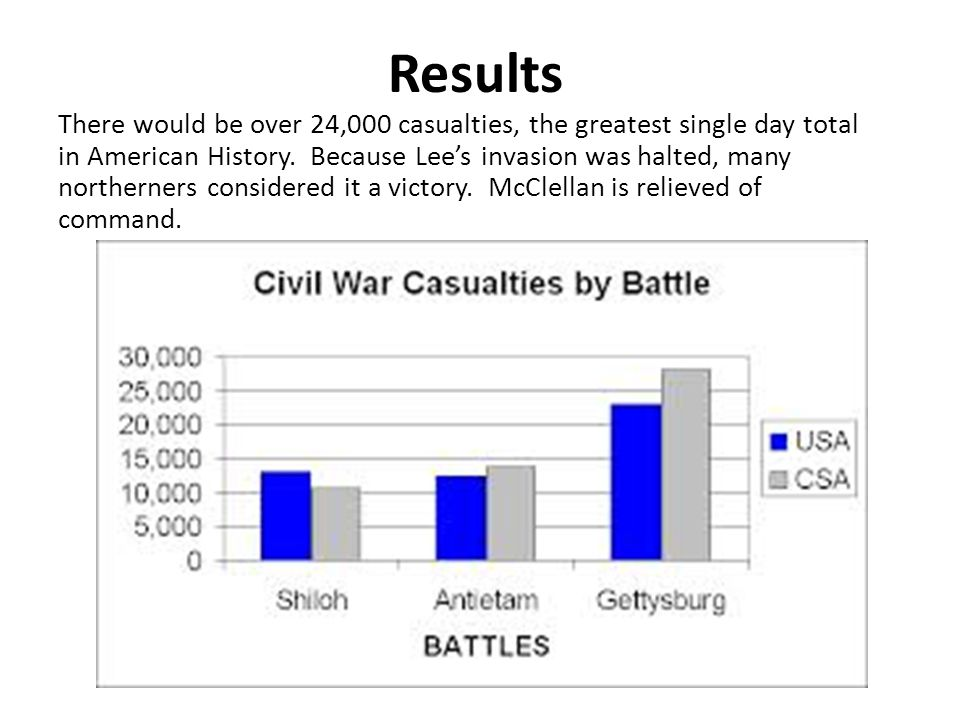 Results There would be over 24,000 casualties, the greatest single day total in American History.
