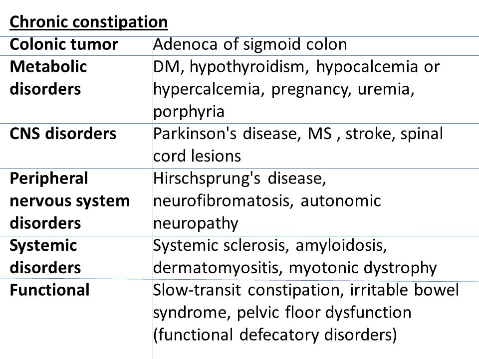 Chronic constipation Colonic tumorAdenoca of sigmoid colon Metabolic disorders DM, hypothyroidism, hypocalcemia or hypercalcemia, pregnancy, uremia, p