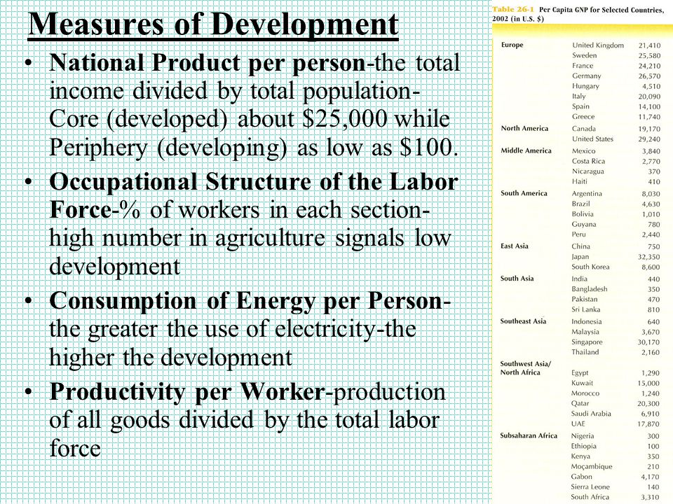 Measures of Development National Product per person-the total income divided by total population- Core (developed) about $25,000 while Periphery (deve