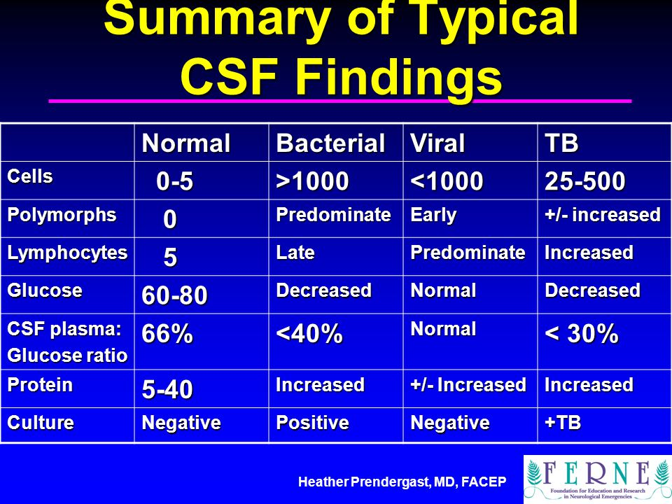 Heather Prendergast, MD, FACEP Summary of Typical CSF Findings NormalBacterialViralTB Cells 0-5 0-5>1000<100025-500 Polymorphs 0PredominateEarly +/- increased Lymphocytes 5LatePredominateIncreased Glucose60-80DecreasedNormalDecreased CSF plasma: Glucose ratio 66%<40%Normal < 30% Protein5-40Increased +/- Increased Increased CultureNegativePositiveNegative+TB