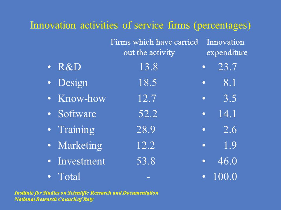 Innovation activities of service firms (percentages) R&D 13.8 Design 18.5 Know-how 12.7 Software 52.2 Training 28.9 Marketing 12.2 Investment 53.8 Tot