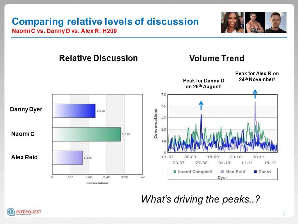 7 Comparing relative levels of discussion Naomi C vs.