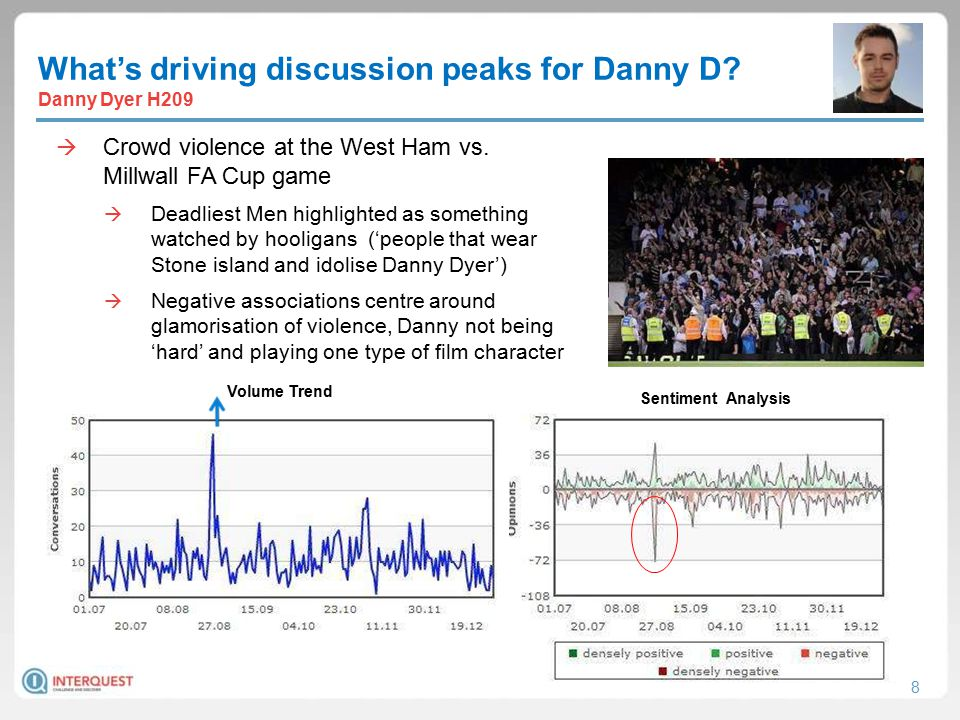 8 What's driving discussion peaks for Danny D. Danny Dyer H209  Crowd violence at the West Ham vs.