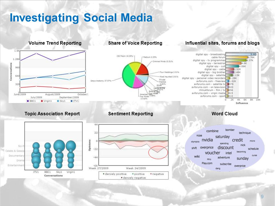 Investigating Social Media 9 Volume Trend ReportingShare of Voice ReportingInfluential sites, forums and blogs Topic Association ReportWord CloudSentiment Reporting