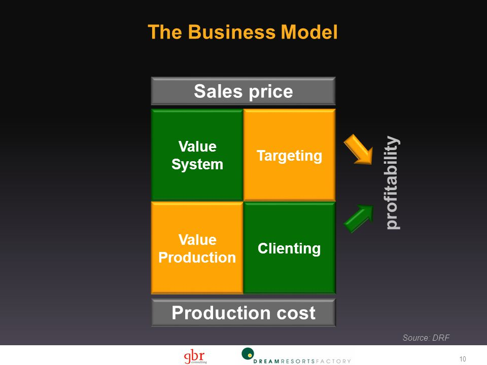 Source: DRF The Business Model Sales price Value System Targeting Production cost Value Production Clienting profitability 10