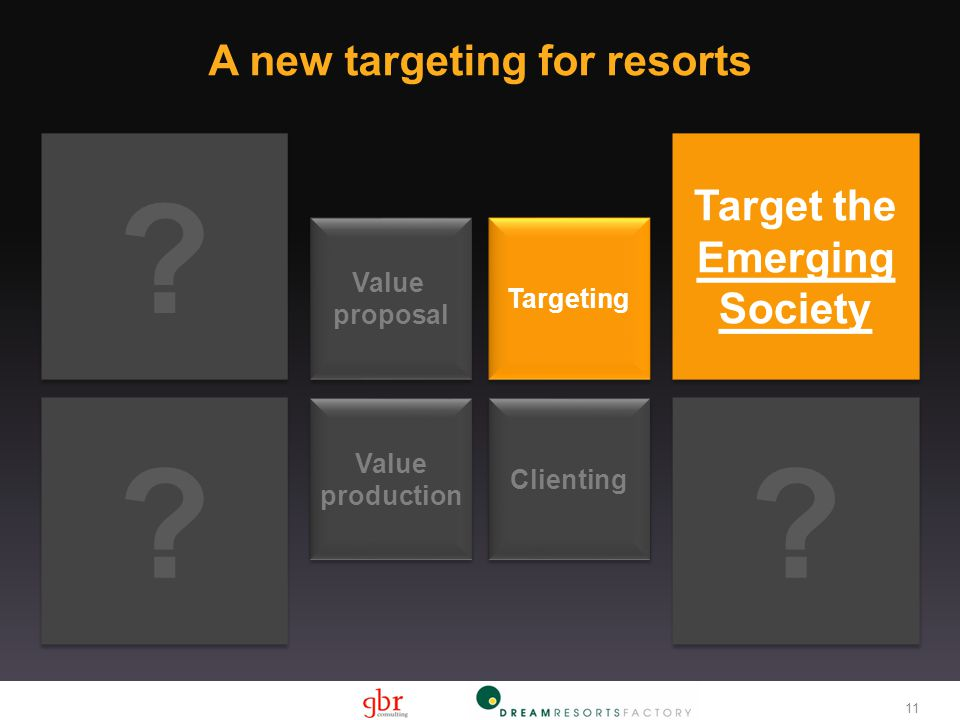 Target the Emerging Society Targeting Value proposal Value proposal Clienting Value production Value production ? ? ? ? ? ? A new targeting for resort