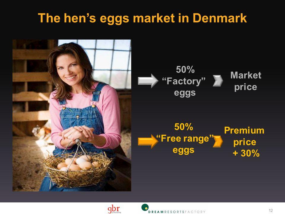 "12 The hen's eggs market in Denmark 50% ""Factory"" eggs Market price 50% ""Free range"" eggs Premium price + 30%"