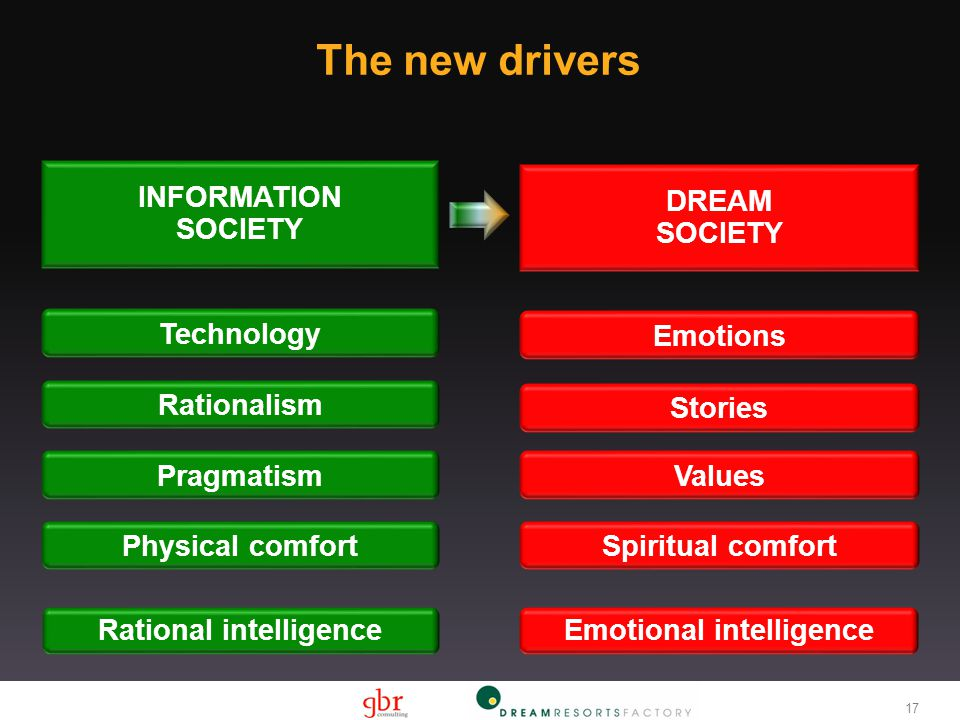 INFORMATION SOCIETY DREAM SOCIETY Rational intelligenceEmotional intelligence Rationalism ValuesPragmatism Stories Physical comfortSpiritual comfort Technology Emotions The new drivers 17