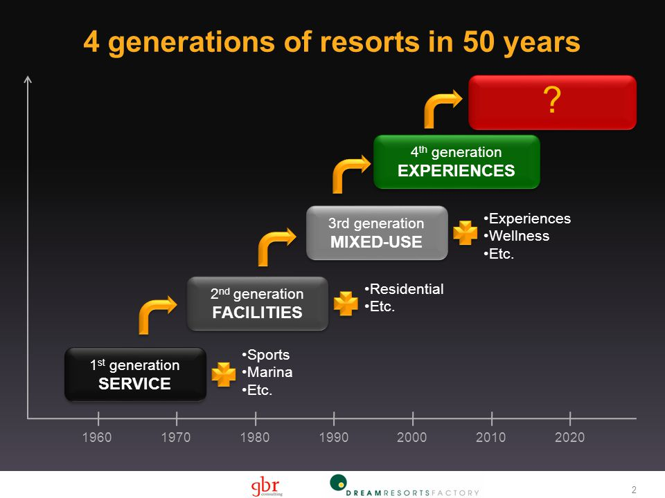 4 generations of resorts in 50 years 2 1960197019801990 200020102020 1 st generation SERVICE 1 st generation SERVICE Sports Marina Etc.