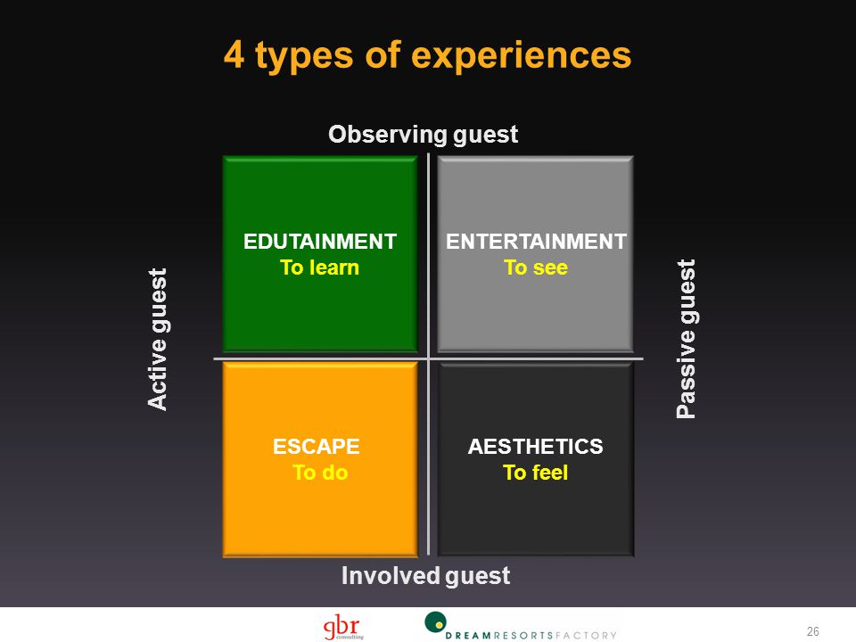 4 types of experiences EDUTAINMENT To learn ENTERTAINMENT To see ESCAPE To do AESTHETICS To feel Involved guest Observing guest Active guest Passive guest 26