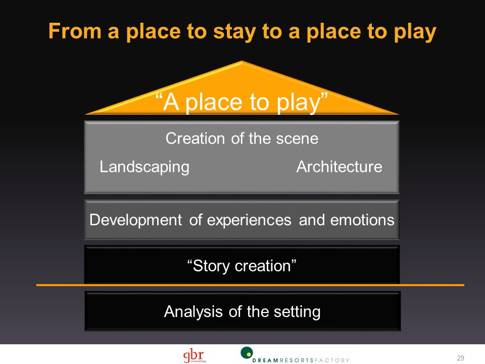 Development of experiences and emotions Creation of the scene LandscapingArchitecture A place to play Analysis of the setting Story creation From a place to stay to a place to play 29