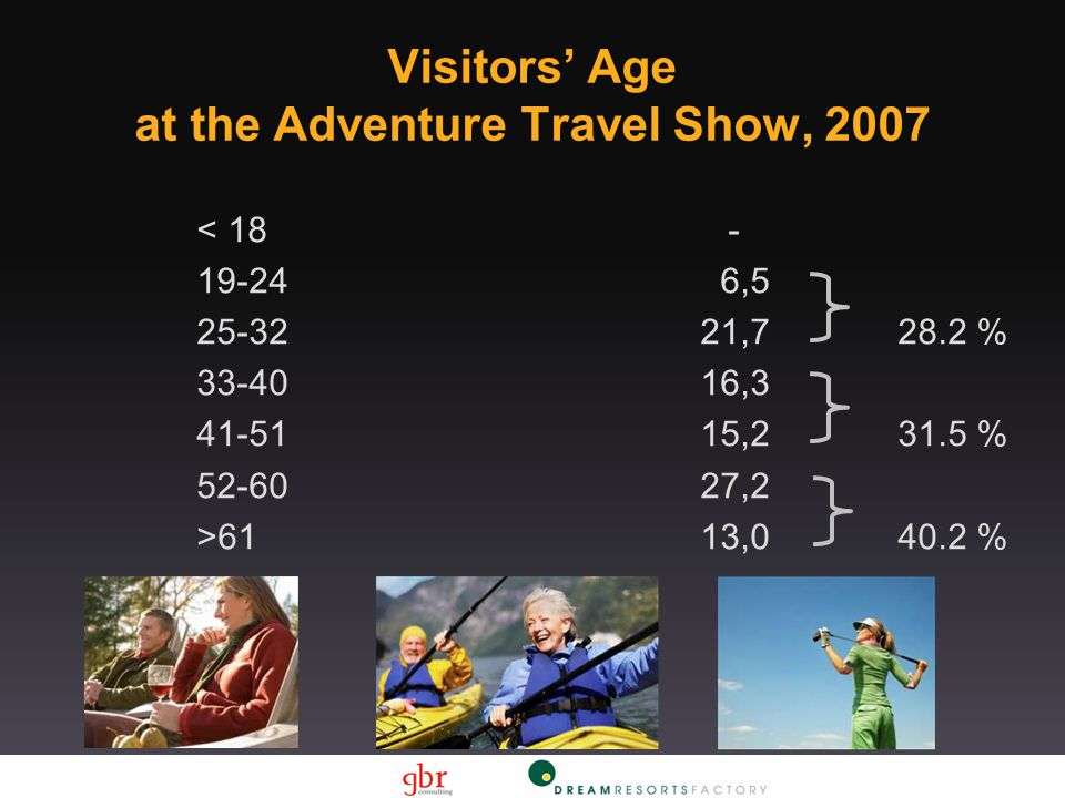 < 18- 19-246,5 25-3221,728.2 % 33-4016,3 41-5115,231.5 % 52-6027,2 >6113,040.2 % Visitors' Age at the Adventure Travel Show, 2007