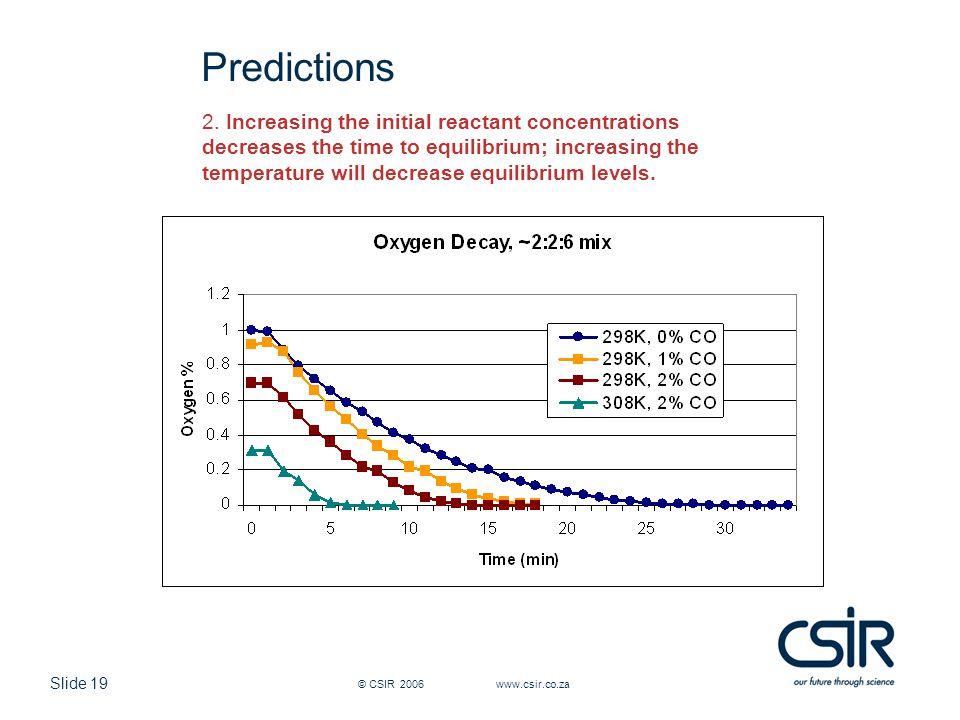 Slide 19 © CSIR 2006 www.csir.co.za Predictions 2.