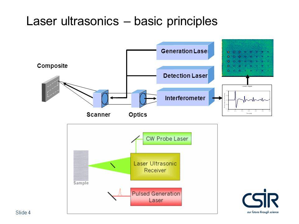Slide 4 © CSIR 2006 www.csir.co.za Composite Generation Laser Detection Laser Interferometer Laser ultrasonics – basic principles ScannerOptics