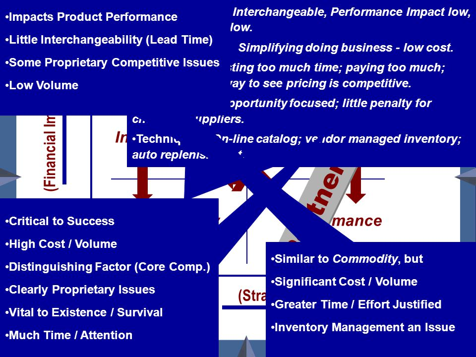 Bob Stahl www.RAStahlCompany.com Product/Service Relationship Matrix Cost/ Volume Product Performance Impact Interchangeable (2) Critical (4) Commodit