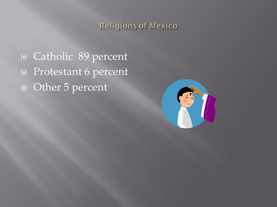  Catholic 89 percent  Protestant 6 percent  Other 5 percent