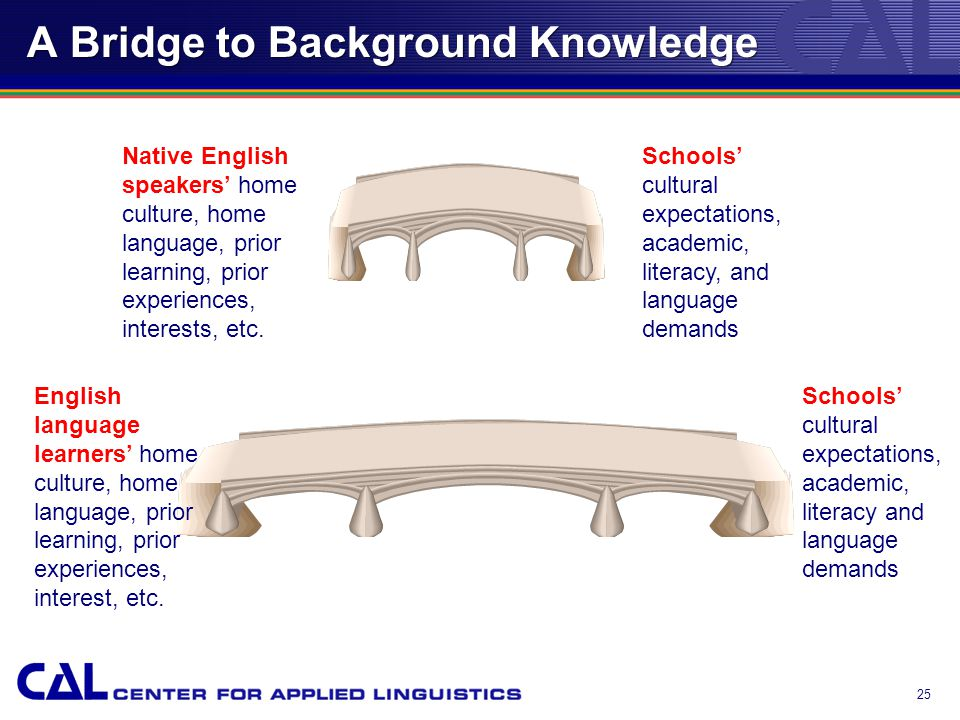 A Bridge to Background Knowledge 25 Native English speakers' home culture, home language, prior learning, prior experiences, interests, etc.
