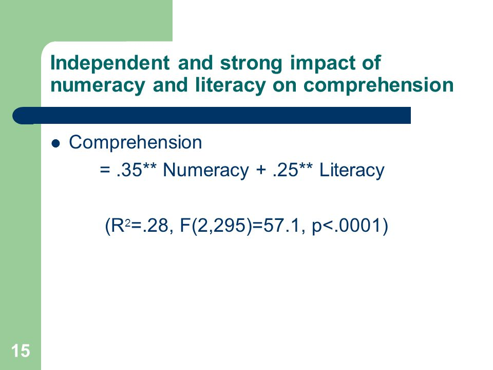 15 Independent and strong impact of numeracy and literacy on comprehension Comprehension =.35** Numeracy +.25** Literacy (R 2 =.28, F(2,295)=57.1, p<.