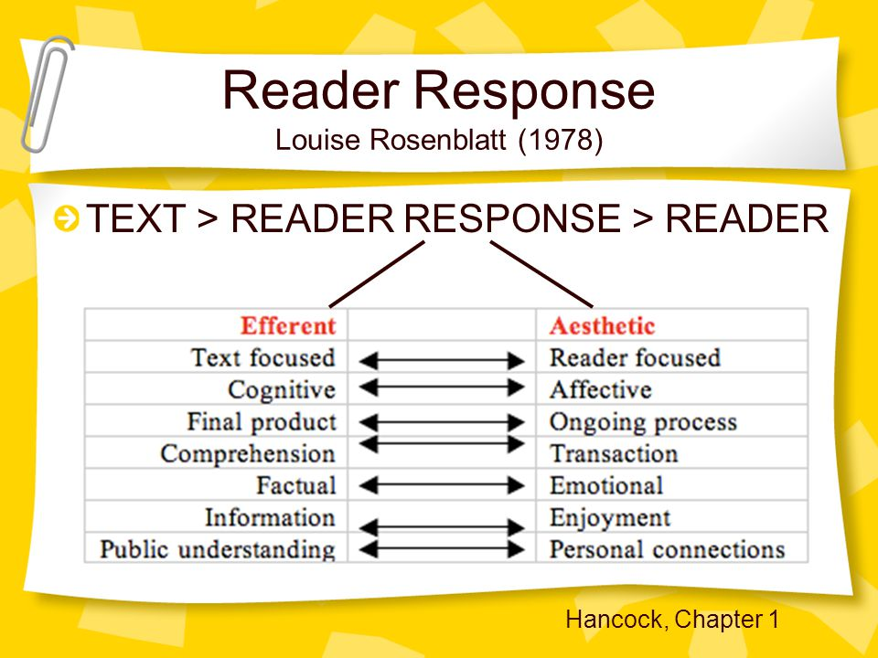 Reader Response Louise Rosenblatt (1978) TEXT > READER RESPONSE > READER Hancock, Chapter 1