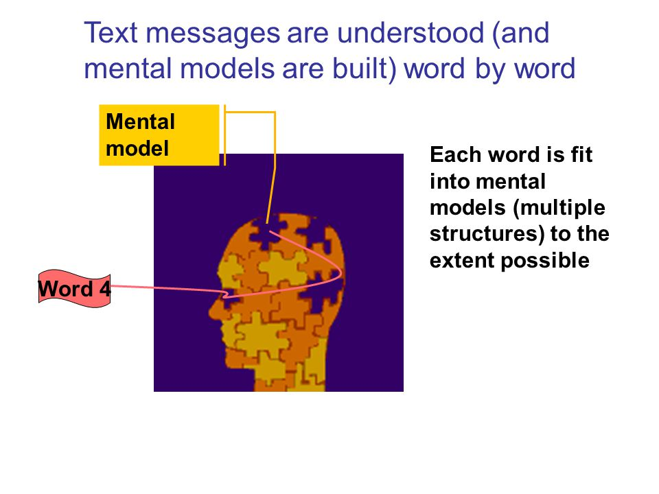 Mental model Word 4 Each word is fit into mental models (multiple structures) to the extent possible Text messages are understood (and mental models are built) word by word