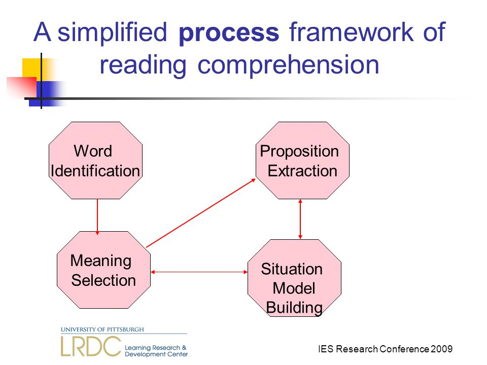 IES Research Conference 2009 Word Identification Meaning Selection Situation Model Building Proposition Extraction A simplified process framework of reading comprehension