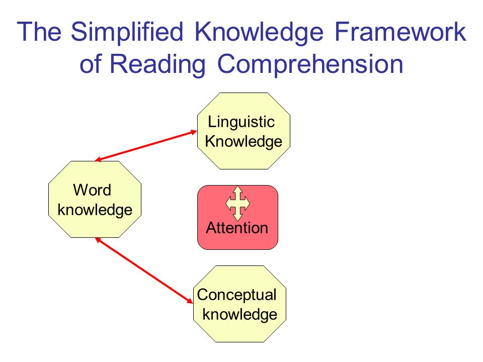 Word knowledge Conceptual knowledge Linguistic Knowledge Attention The Simplified Knowledge Framework of Reading Comprehension