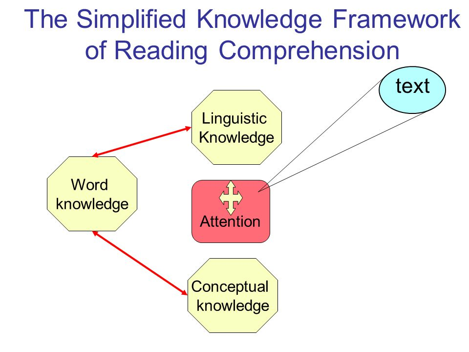Word knowledge Conceptual knowledge Linguistic Knowledge Attention The Simplified Knowledge Framework of Reading Comprehension text