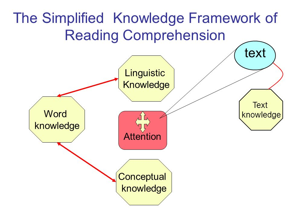 Word knowledge Conceptual knowledge Linguistic Knowledge Text knowledge Attention The Simplified Knowledge Framework of Reading Comprehension text