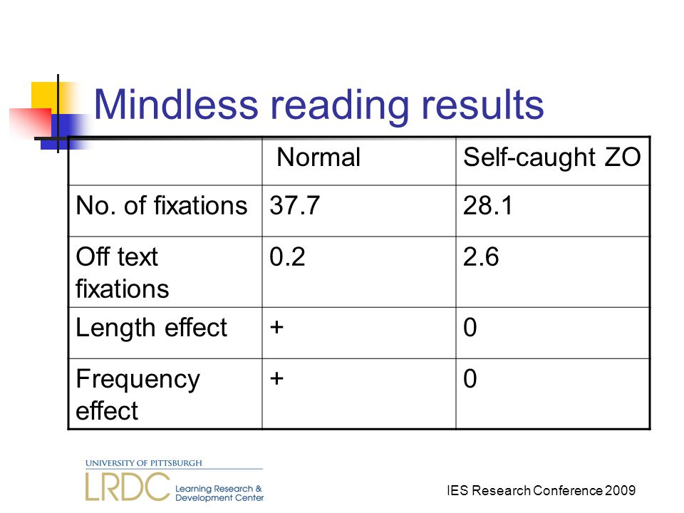 IES Research Conference 2009 Mindless reading results NormalSelf-caught ZO No.