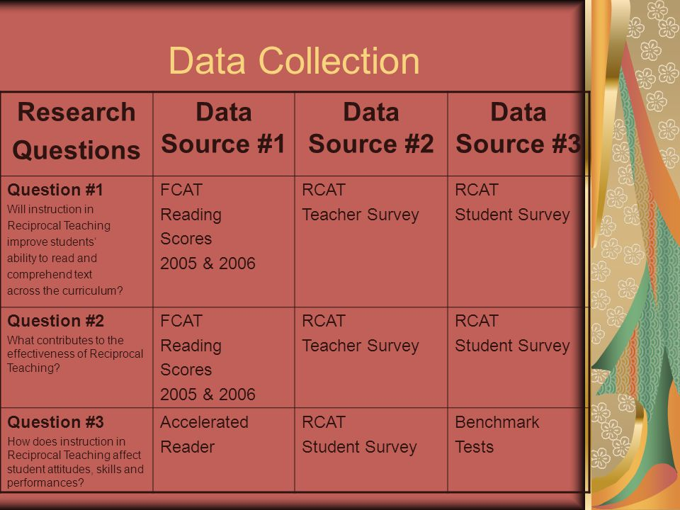 Data Collection Research Questions Data Source #1 Data Source #2 Data Source #3 Question #1 Will instruction in Reciprocal Teaching improve students' ability to read and comprehend text across the curriculum.