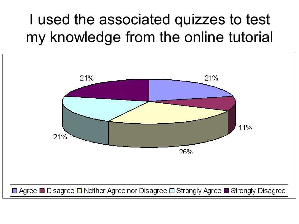 I used the associated quizzes to test my knowledge from the online tutorial