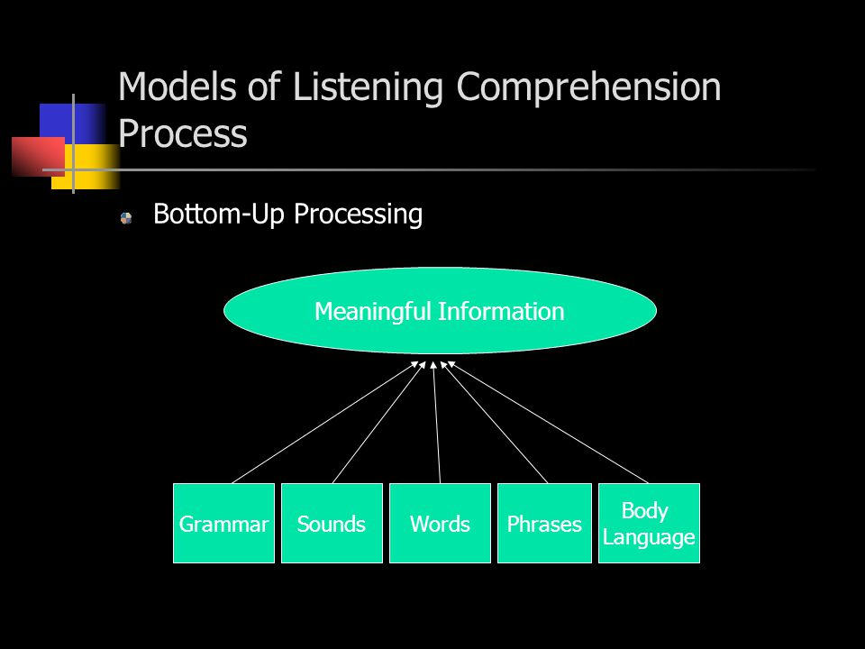 Linguistic and Nonlinguistic aspects of Listening Comprehension Linguistic messages (the words).