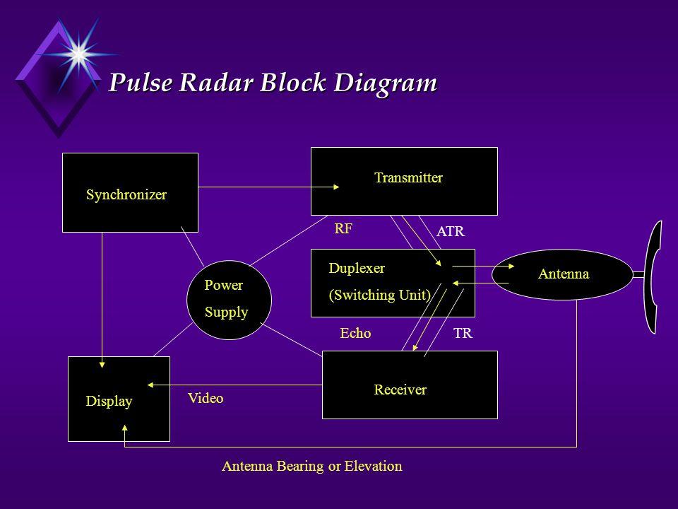 Pulse Radar Block Diagram Power Supply Synchronizer Transmitter Display Duplexer (Switching Unit) Receiver Antenna Antenna Bearing or Elevation Video Echo ATR RF TR