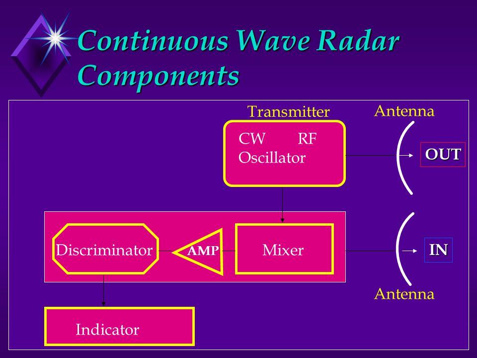 Continuous Wave Radar Components Discriminator AMP Mixer CW RF Oscillator Indicator OUT IN Transmitter Antenna