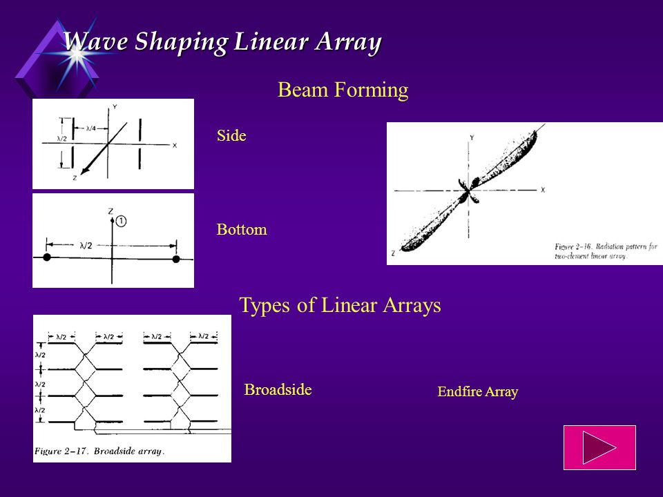 Wave Shaping Linear Array Beam Forming Side Bottom Types of Linear Arrays Broadside Endfire Array