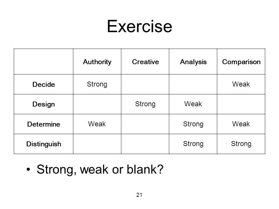 21 Exercise AuthorityCreativeAnalysisComparison Decide StrongWeak Design StrongWeak Determine WeakStrongWeak Distinguish Strong Strong, weak or blank?