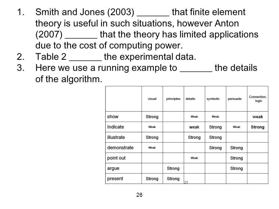 26 1.Smith and Jones (2003) _______ that finite element theory is useful in such situations, however Anton (2007) _______ that the theory has limited applications due to the cost of computing power.