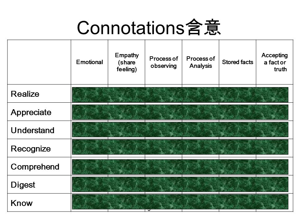 9 Connotations 含意 Emotional Empathy (share feeling) Process of observing Process of Analysis Stored facts Accepting a fact or truth Realize Strong Weak Strong Weak Strong Appreciate Strong Weak Strong Understand Weak Strong Weak Strong Recognize Weak Strong Weak Comprehend Weak Strong Weak Strong Digest Weak Strong Weak Strong Know Weak Strong Weak