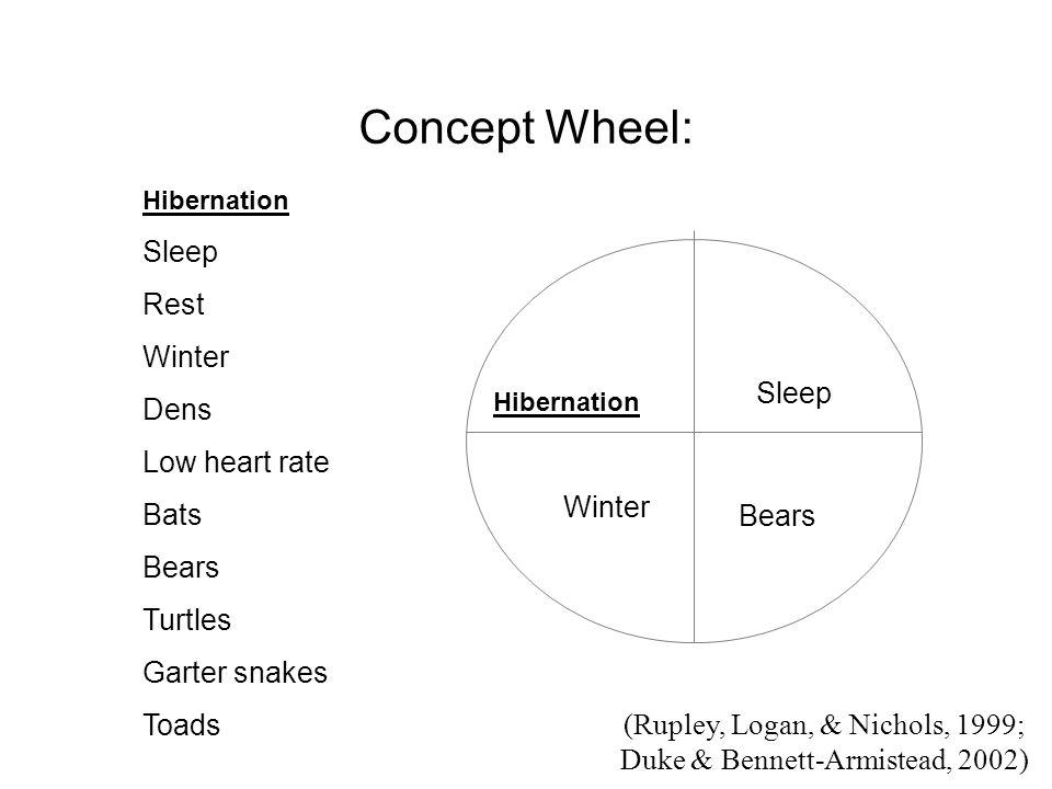 Concept Wheel: Hibernation Sleep Rest Winter Dens Low heart rate Bats Bears Turtles Garter snakes Toads Hibernation Sleep Bears Winter (Rupley, Logan, & Nichols, 1999; Duke & Bennett-Armistead, 2002)