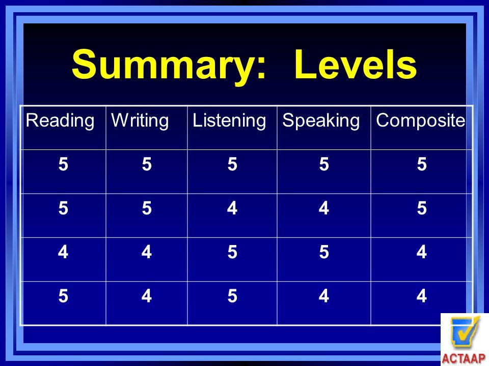 Summary: Levels ReadingWritingListeningSpeakingComposite 55555 55445 44554 54544